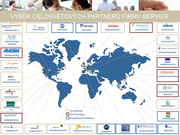 Selection of Servier Partnerships Worldwide